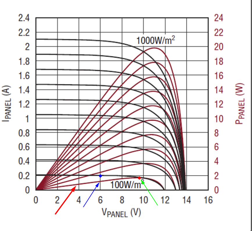 IV curves for some solar panel. For different illumination levels, the power curves look differently – red curves that gradually grow and rapidly fall. The principle is simple, the more the solar panel is illuminated, the more power it can generate.